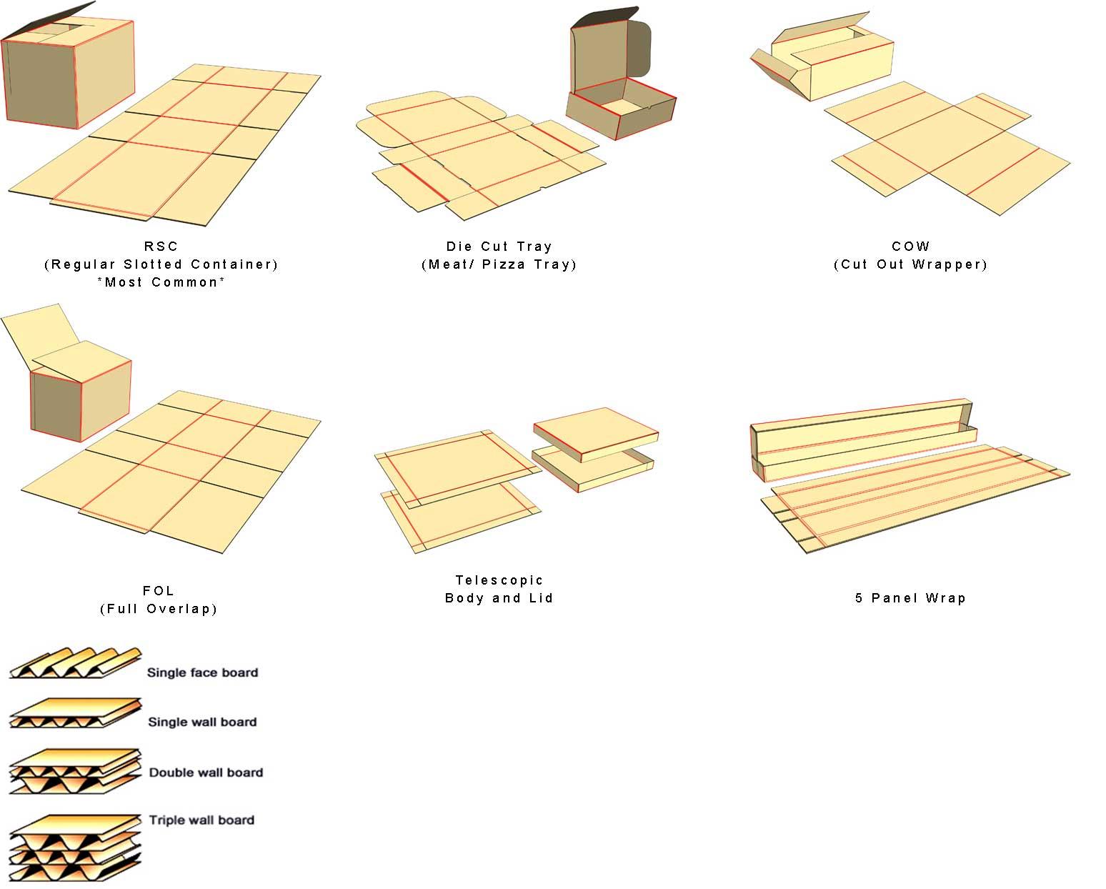 leanpack-corrugate-box-types